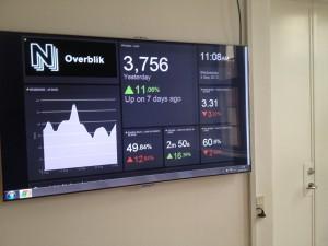 Skærmen hænger et sted hvor der dagligt kommer ansatte forbi.